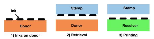 Scheme Transfer Printing