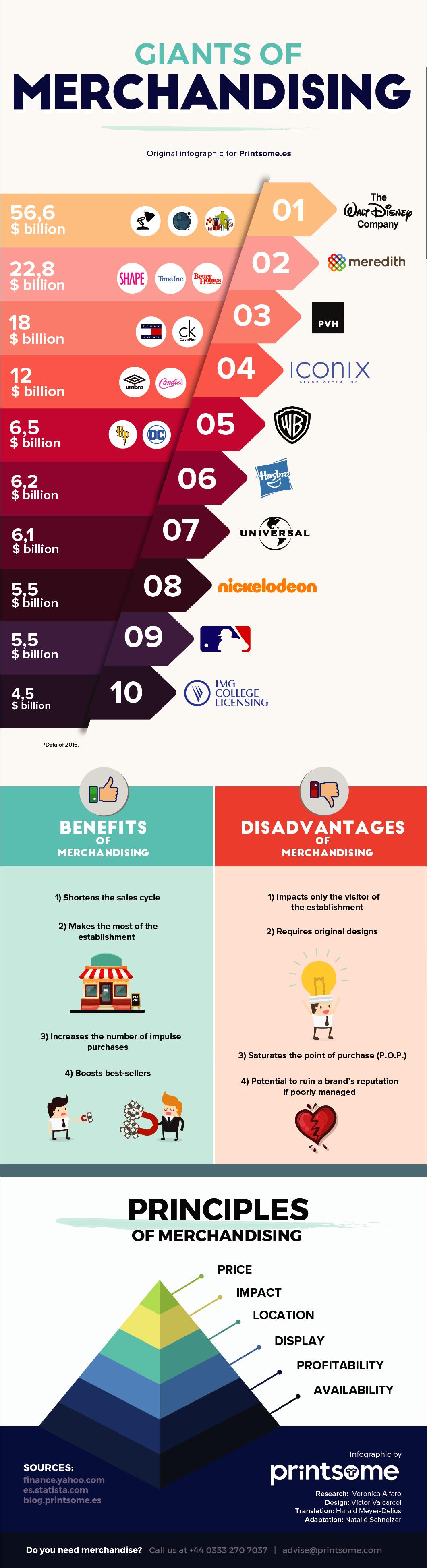 Printsome, infographic, merchandising
