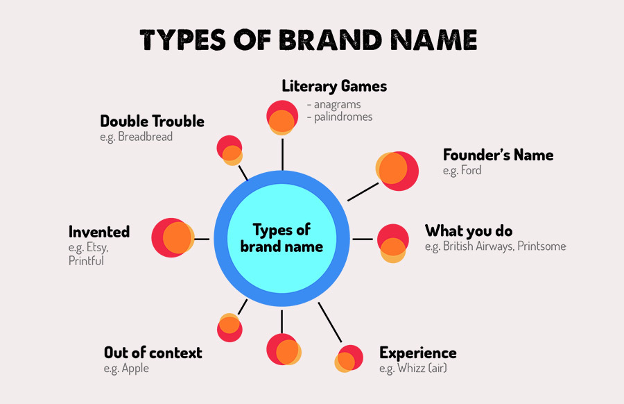 naming infographic_types