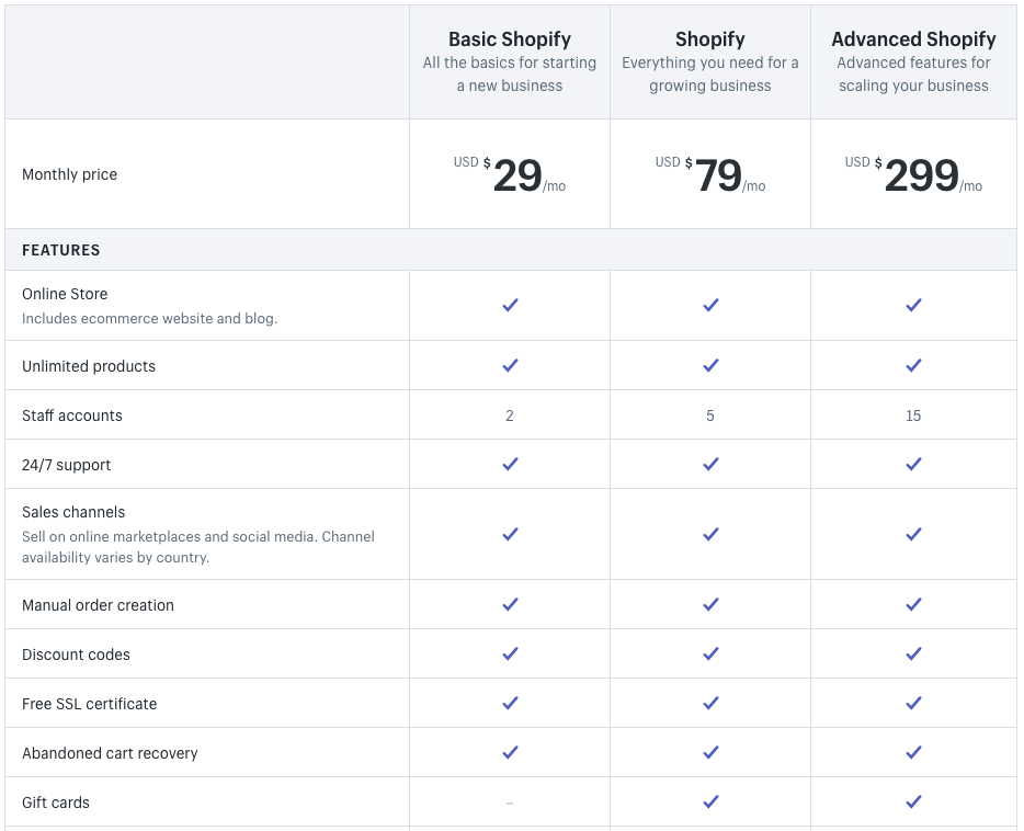 Shopify's pricing is more straight-forward than WooCommerce's