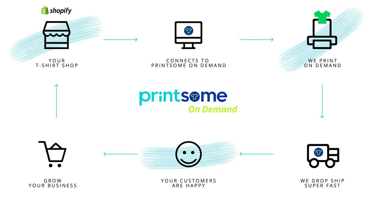Printsome on demand