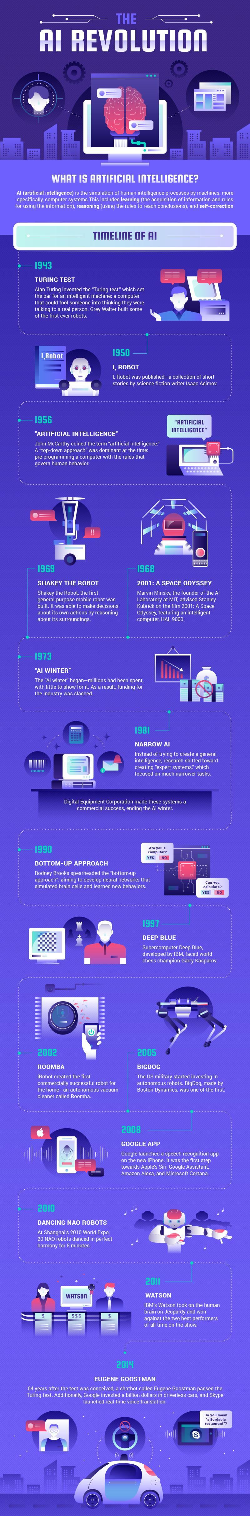 Ai infographic - Part 1