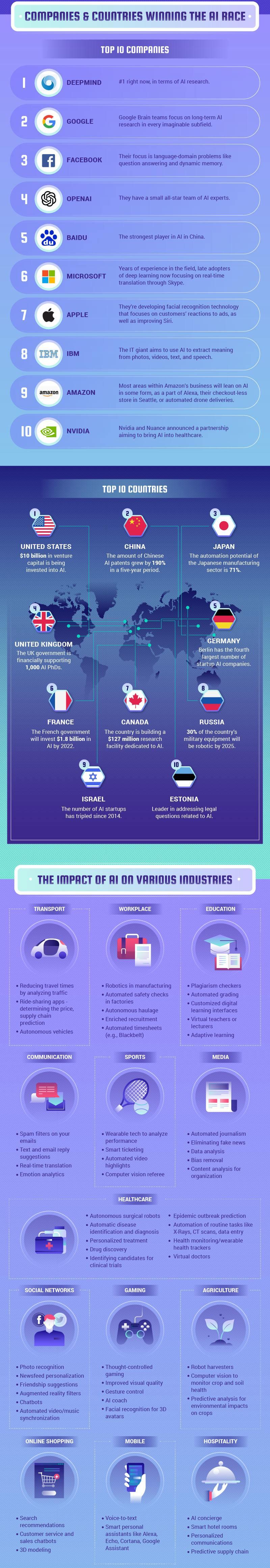 AI infographic - Part 3